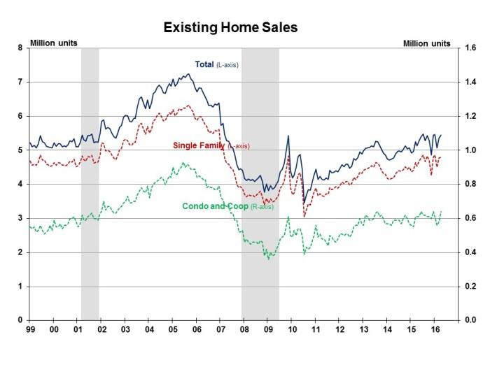 Existing Home Sales April 2016
