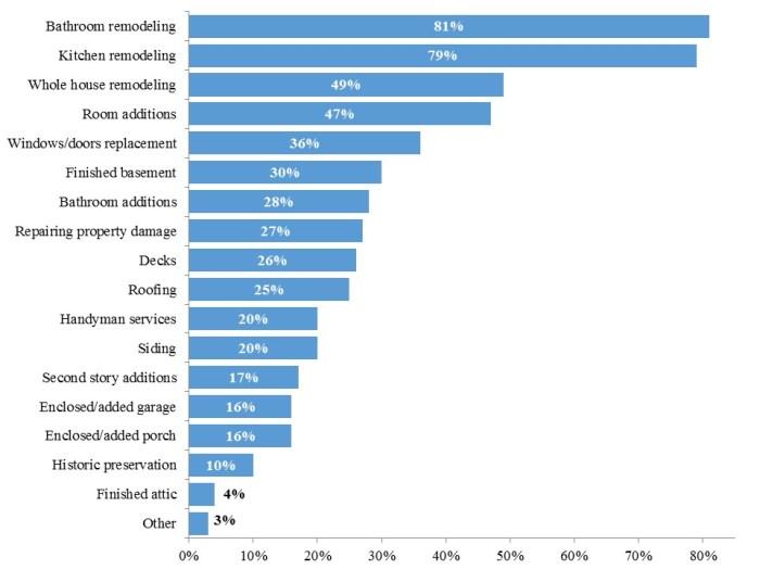 Most Common Jobs v1