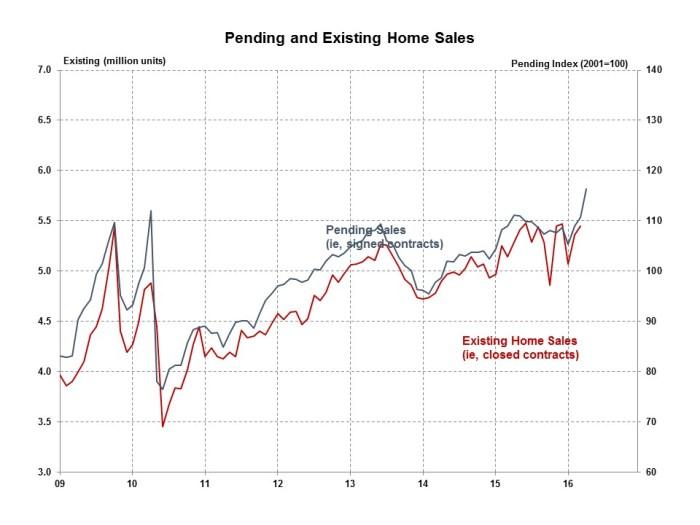 Pending Home Sales April 2016