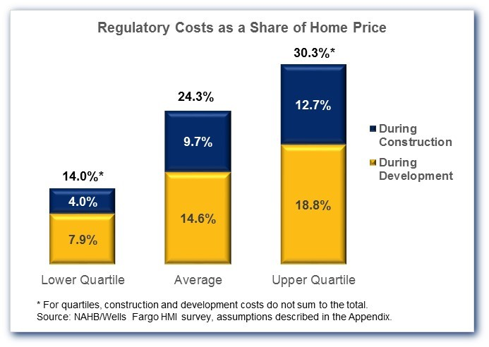 NAHBu0027s Previous 2011 Estimates Were Fairly Similar, Showing That Regulation  On Average Accounted For A Quarter Of A Homeu0027s Price. However, The Price Of  New ...