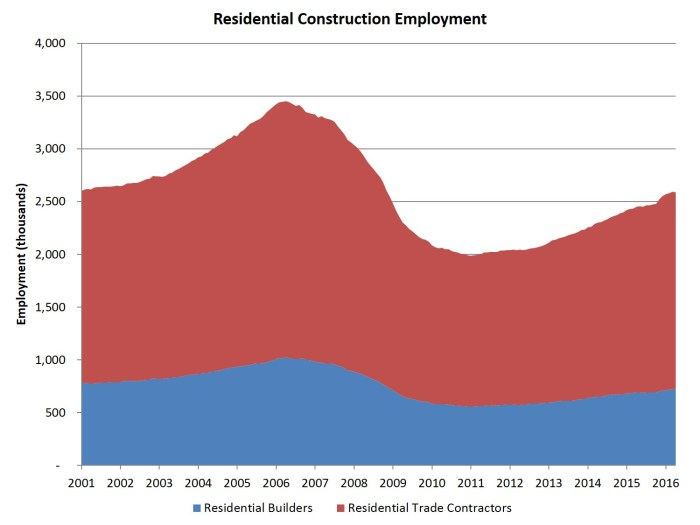 res construction employment Apr