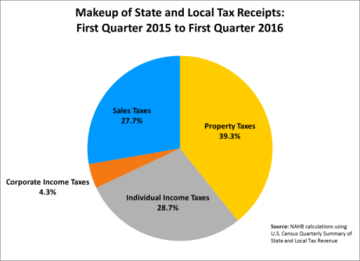 S&L tax receipts