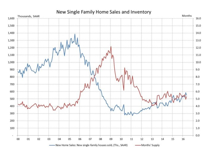 blog new home sales 2016_06