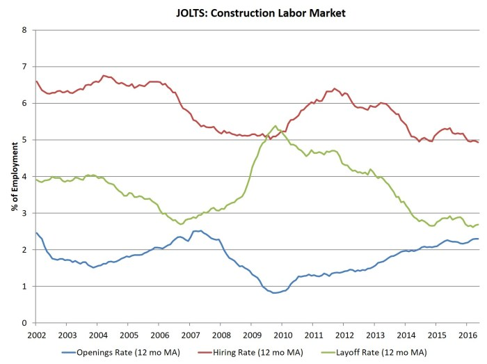 JOLTS_constr_may16