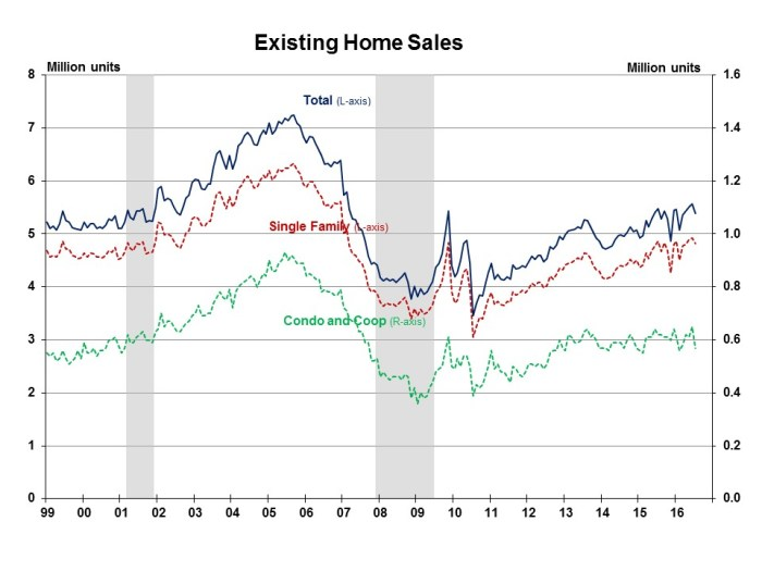 Existing Home Sales July 2016