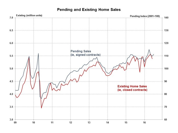 Pending Home Sales July 2016