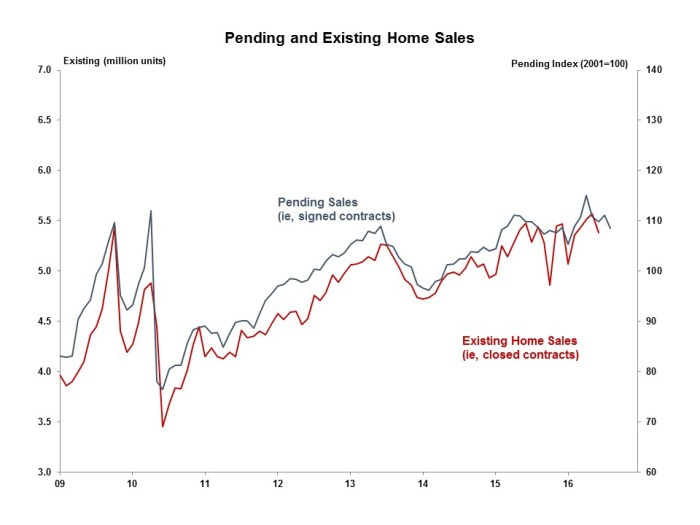 pending-home-sales-august-2016