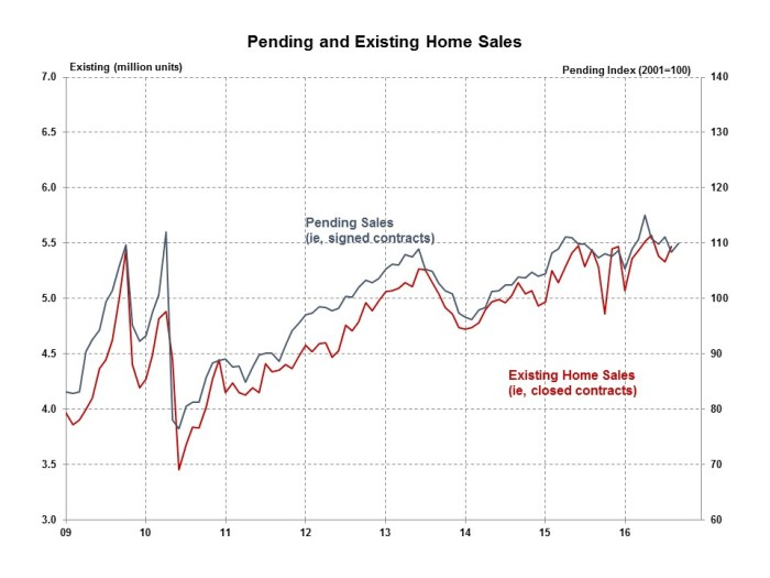 pending-home-sales-september-2016