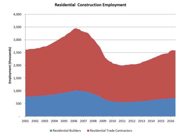 res-constr-employment