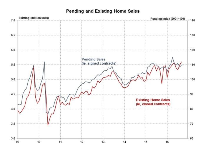pending-home-sales-october-2016
