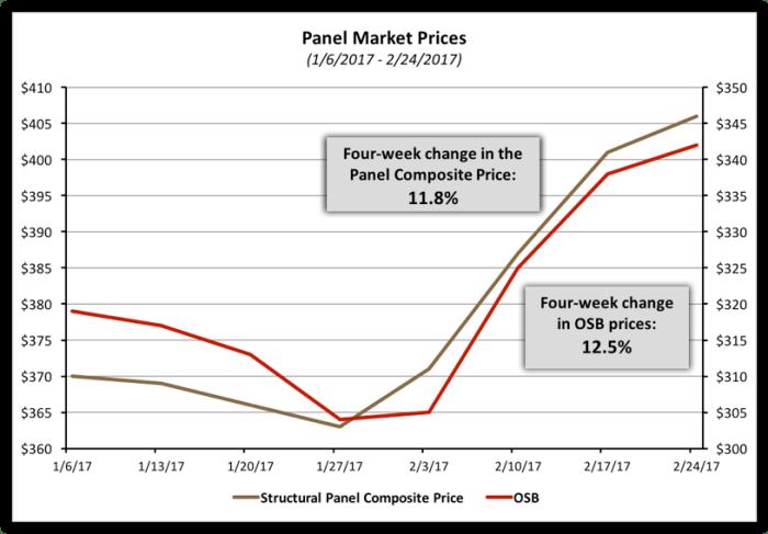 Lumber Prices Rise To Start 2017 Eye On Housing