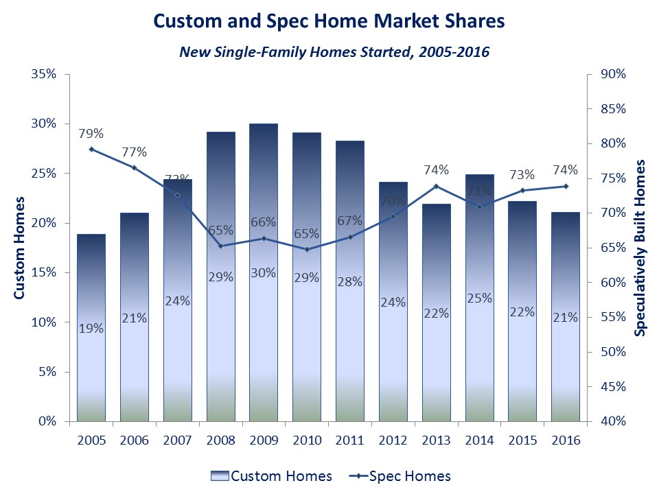 Custom and Spec Market Share
