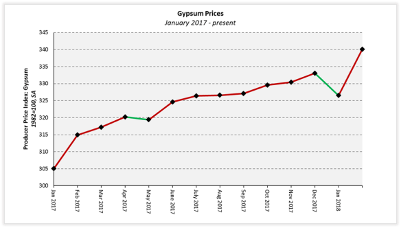 A 01 Decline In Prices Paid For Goods Was More Than Offset By The 03 Increase Index Final Demand Services