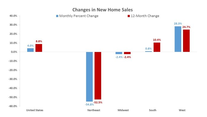 New Home Sales Rise But With Underlying Variation | The New