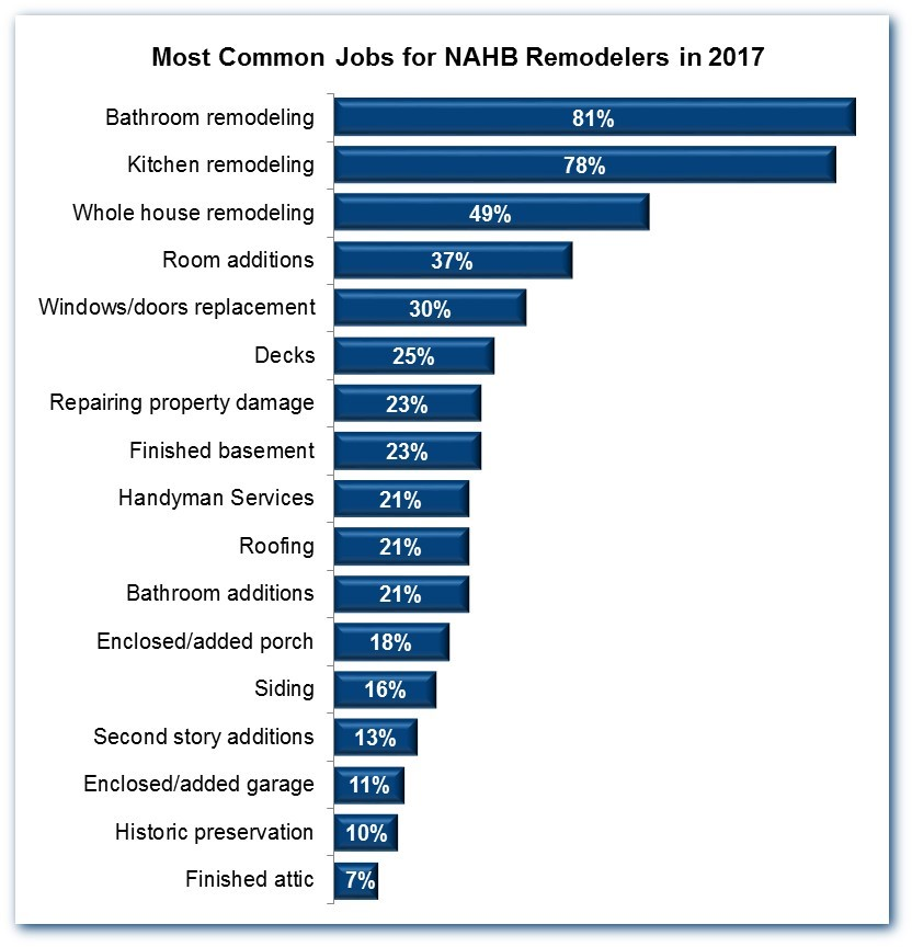 According to NAHB's Remodeling Market Index, 2018, 81% of remodelers cited bathroom renovation as one of their most common projects in 2017.