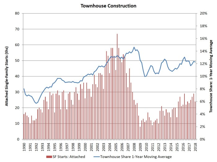 Townhouse construction up 7 over last year the new home for Townhouse construction cost