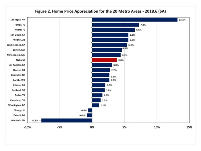 Major FHFA House Price Index Indicators