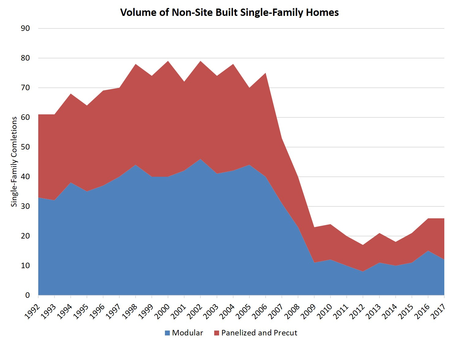 Off Site Built Homes ... homes built off-site is expected to grow. However, the market share of  3.3 percent in 2017 was lower than in years past, with 1997 and 1998 having  the ...