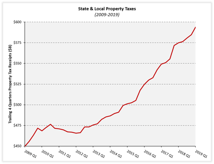 Property Taxes Account for 40 Percent of State and Local Tax