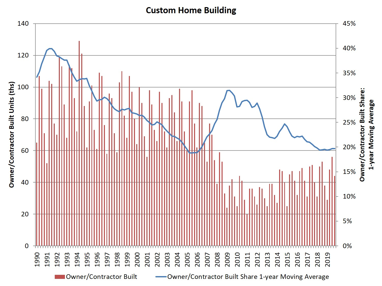 Decline of the custom market share