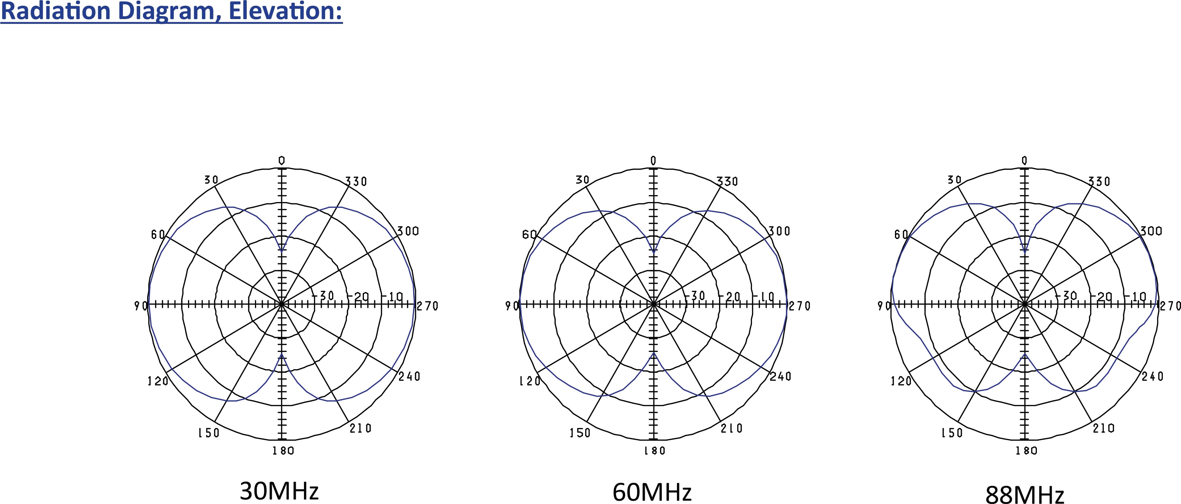 Vhf Elevated Fixed Station Antenna Dipole 3 2 M 30 88