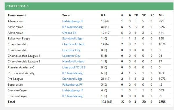 Astrit Ajdarevic: Statistik från Elitefootball.com