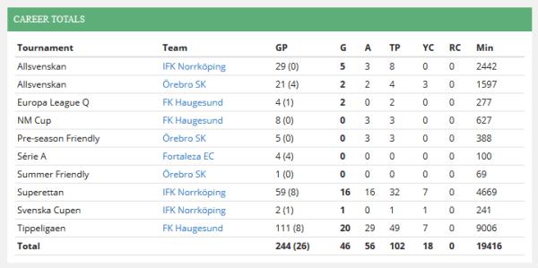 Daniel Bamberg. Match statistik från Elite Football (http://www.elitefootball.com)