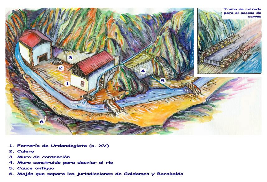 Toponimia barakaldesa (Urdandegieta, Uriarte, Urkizaga)