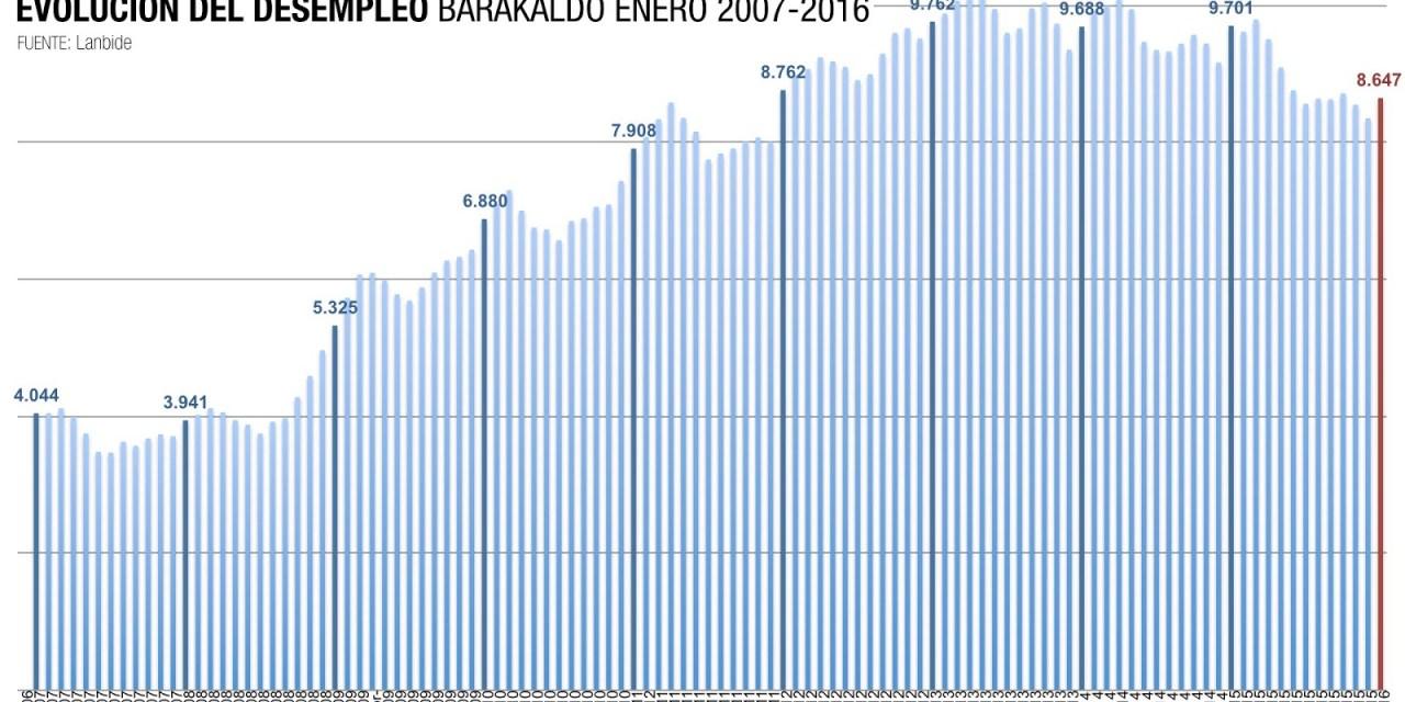 El paro en Barakaldo registra su mejor enero en 5 años aunque sigue siendo el doble que en 2008