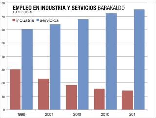 Barakaldo se coloca entre las grandes ciudades en España con menor empleo en el sector industrial