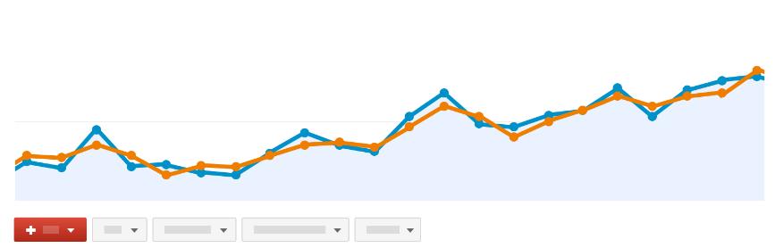 Google analýza webu