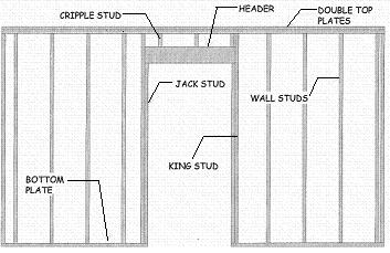 Framing and Building Walls, Rough Openings and Headers