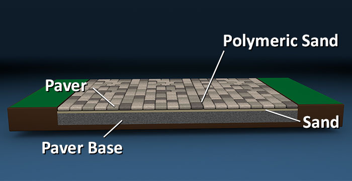 layers for patio foundation