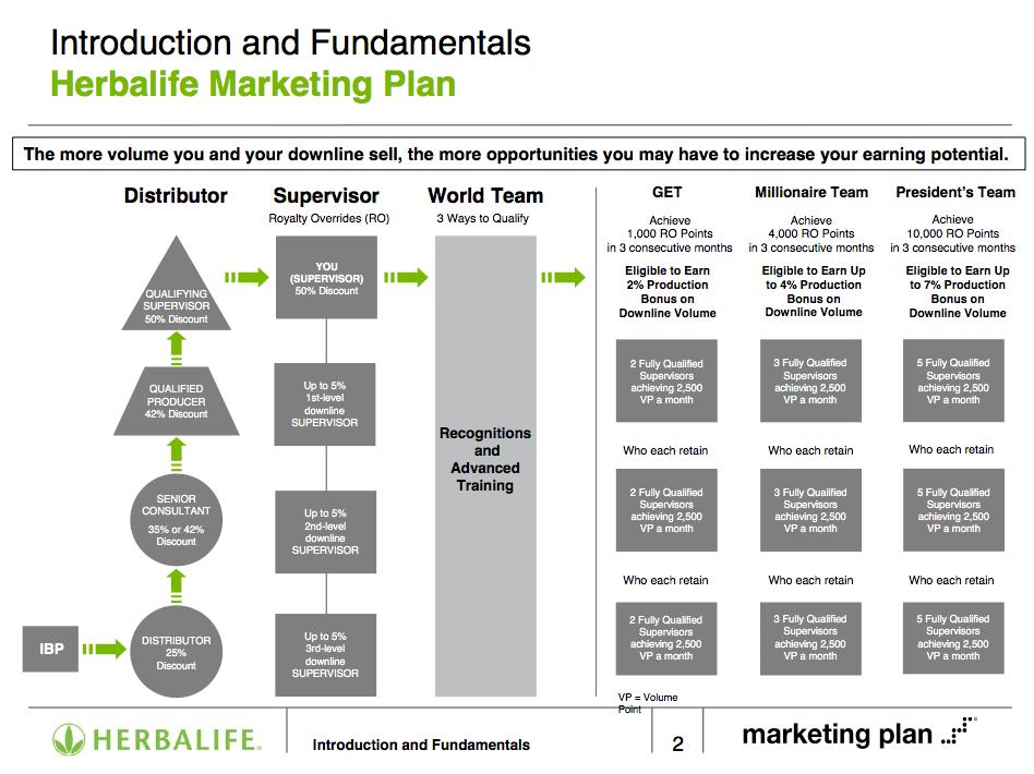Herbalife Marketing Plan Basics   EZHB