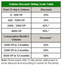 herbalife volume points
