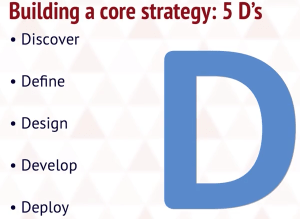 core strategy 5Ds