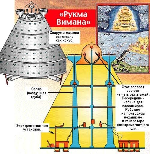 rykma_vimana