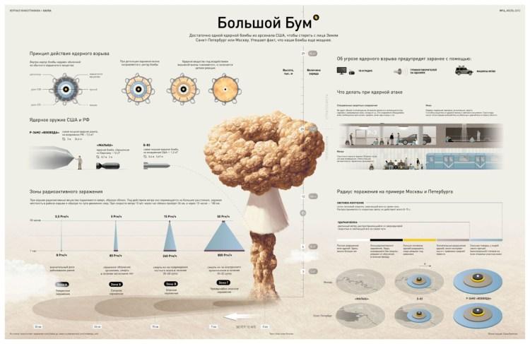 Инфографика радиуса поражения ядерных бомб состоящих на вооружении США и РФ на 2015 год. ядерная война