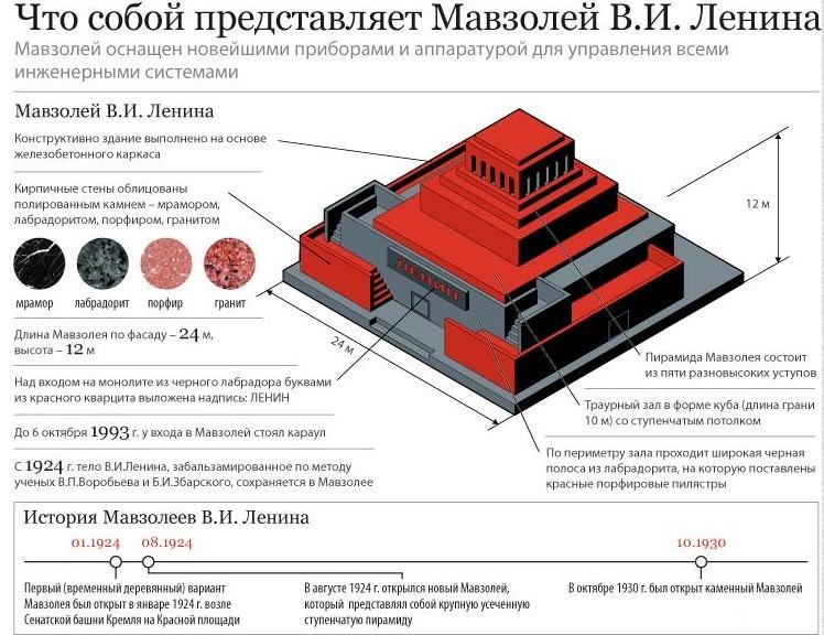 История мавзолея