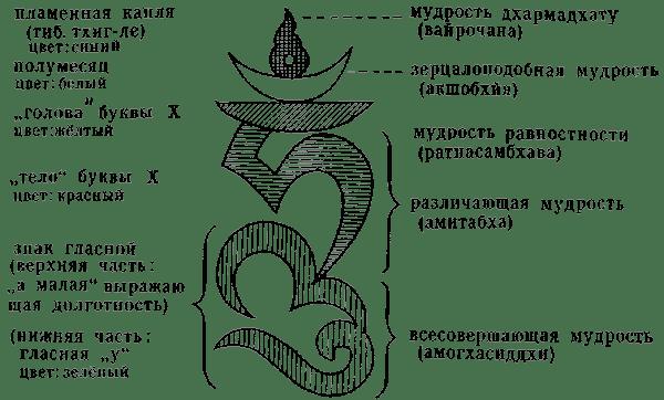 слог хум тибетская медицина