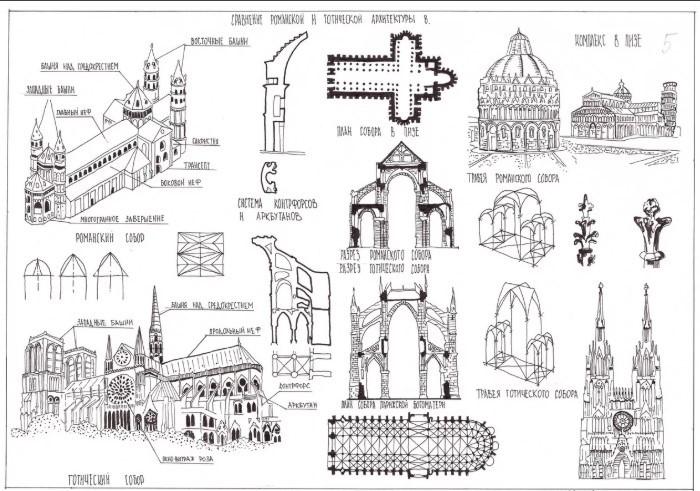 схема готических соборов