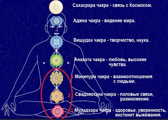 Что такое Чакры Человека. Инфографика. Как открыть чакры