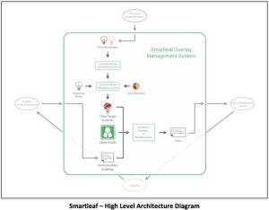 Smartleaf Overlay Architecture