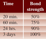 EZ Snap Adhesive Studs Time Bond Chart