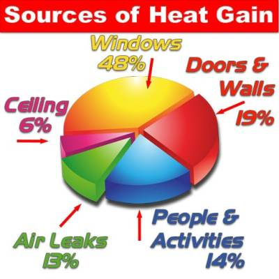 Sources-of-heat-gain-3D