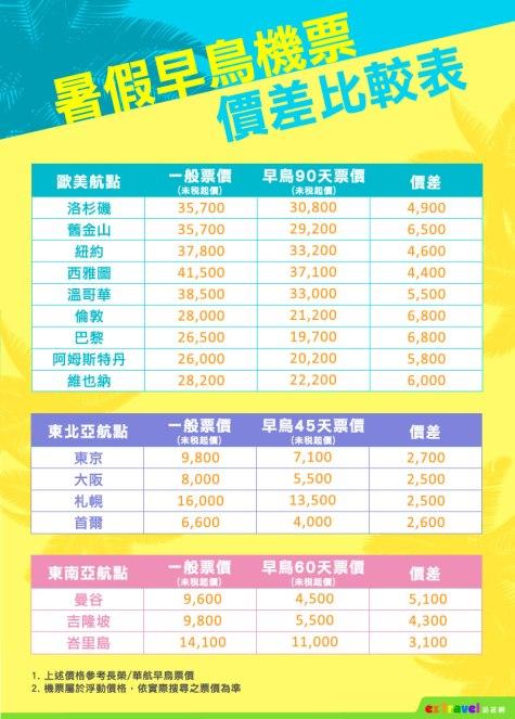 01【易遊網】暑假早鳥票價價差比較表