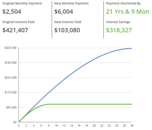 Microsoft Excel Training Course shows you how an extra $3500 per month will turn a 30 year mortgage into an 8 year one