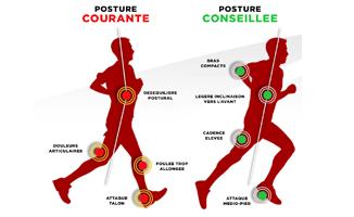 posture conseillée