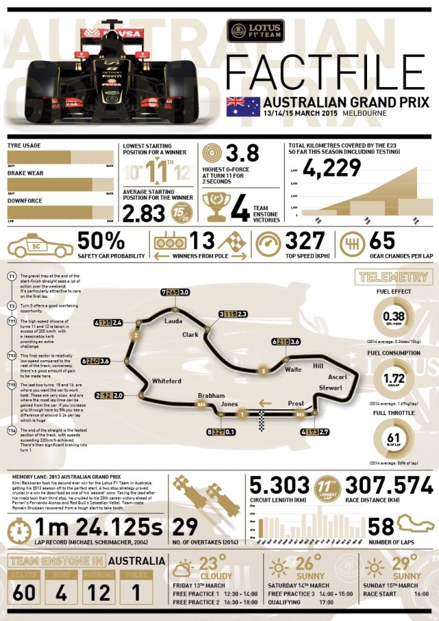 Lotus FACTFILE 2015 Rd.1 / AUSTRALIAN GRAND PRIX