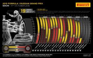 Pirelli INFOGRAPHICS-2 2015 Rd.15 / RUSSIAN GRAND PRIX